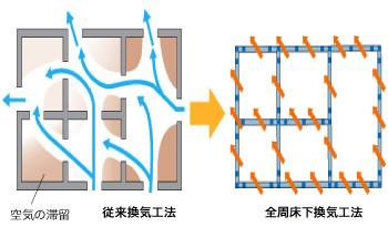 床下の換気もポイント。基礎パッキン工法。